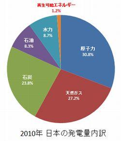 2010年 日本の発電量内訳